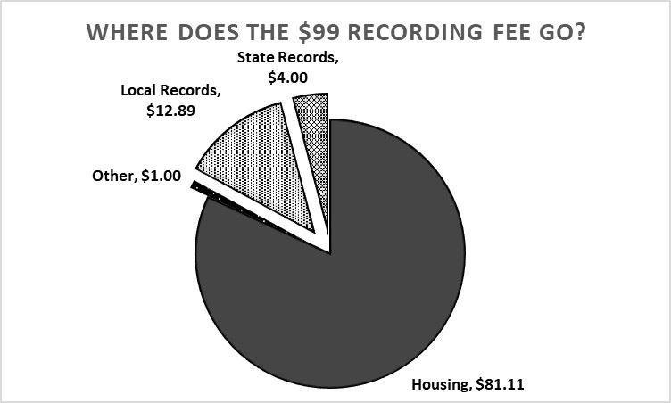 Filing & Fee Schedule   Spokane County, WA